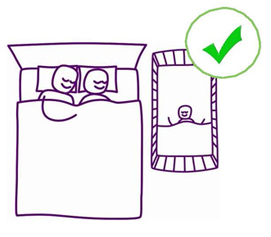 Line drawing of parents sleeping in bed and their baby sleeping in a cot beside them. There is a green tick in the top right corner of the image.