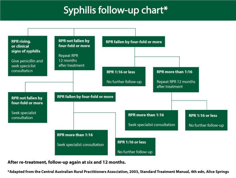 Syphilis follow-up chart