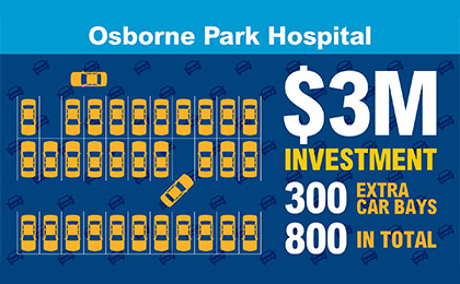 Infographic: Osborne Park Hospital $3 million investment. 300 extra car bays, 800 in total.