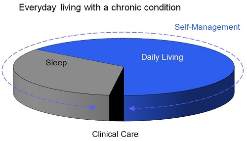 Everyday living with a chronic condition pie graph - smallest area clinical care, third of day showing sleep and a little under two thirds showing daily living - an arrow wraps around the image with the text self-management