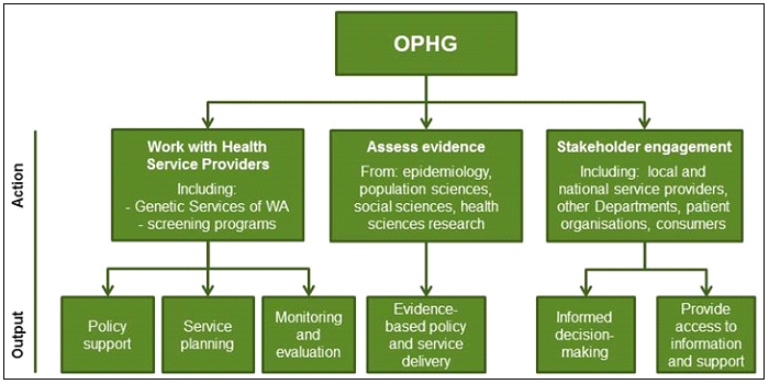 Diagram showing the core functions of the Office of Population Health Genomics